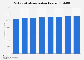 Aktive Unternehmen in der Schweiz bis 2016