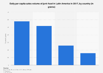 Latin America: junk food daily sales volume 2017, by country