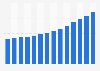 Nombre de franchises Domino's Pizza dans le monde 2006-2017
