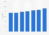 Conad: turnover 2013-2017