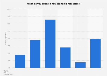 Expectations for a new economic recession in the Netherlands 2018