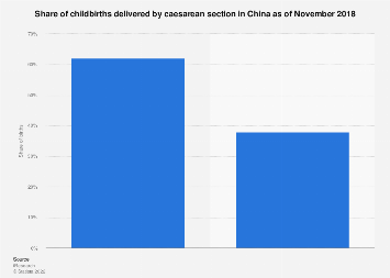 Share of births by caesarean section in China 2018