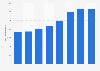 Anzahl der Auszubildenden des Fresenius-Konzerns in Deutschland bis 2017