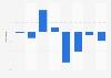 Crecimiento de los ingresos de Teva 2014-2017