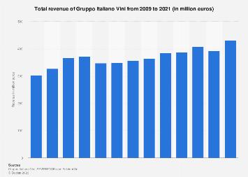 Gruppo Italiano Vini: turnover 2009-2017
