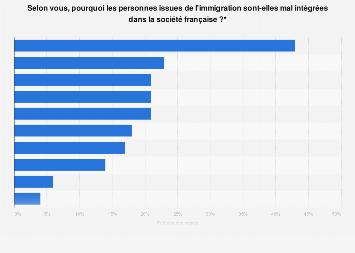 Raisons pour lesquelles les immigrés sont mal intégrés selon les Français 2018
