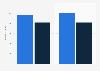 Anzahl der Auszubildenden von Vivantes in Deutschland bis 2017