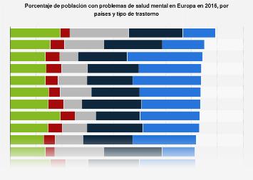 Prevalencia de determinados problemas de salud mental por país Europa 2016
