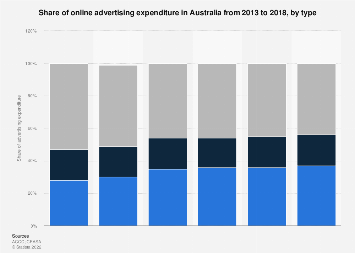 Online advertising expenditure share Australia 2013-2017 by type