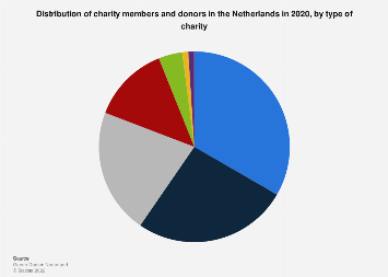 Distribution of charity members and donors the Netherlands 2018, by type of charity