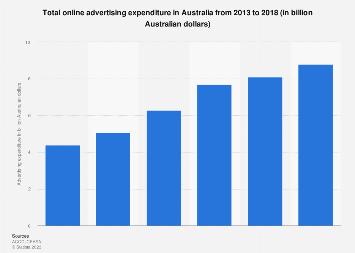 Online advertising expenditure Australia 2013-2017