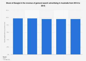 Google's share in general search advertising revenue Australia 2014-2017
