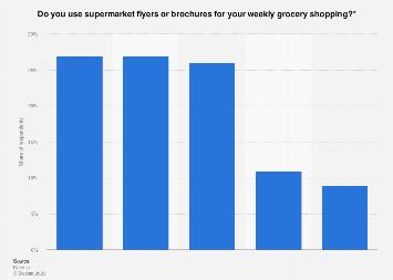 Netherlands: use of supermarket flyers or brochures for