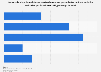 Adopciones internacionales de menores del América Latina  por edad España 2017