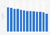 Utilisation de YouTube pour du streaming de musique par pays dans le monde 2017