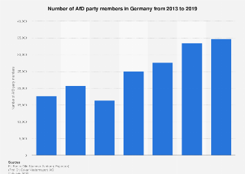 AfD party membership development Germany 2013-2017