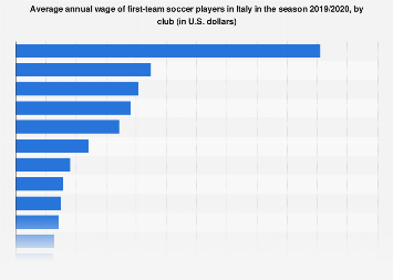 Italy: average pay of Serie A soccer players 2017-2018, by club