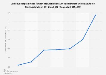 Preisindex für den Individualkonsum von Rotwein in Deutschland bis 2018