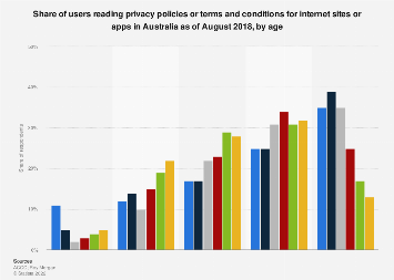 Users reading privacy policies for internet sites and apps Australia 2018 by age