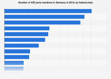 AfD party members in Germany 2017, by federal state
