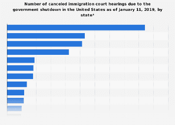 Number of canceled immigration hearings due to government shutdown U.S. by state 2019