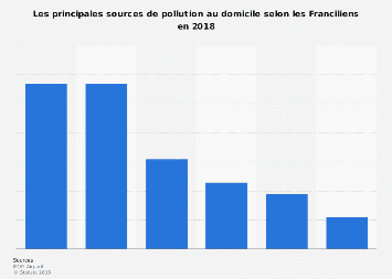 Principales sources de pollution d'air intérieur Île-de-France 2018