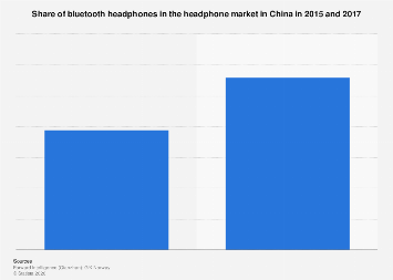 Market share of bluetooth headphones in China 2015-2017