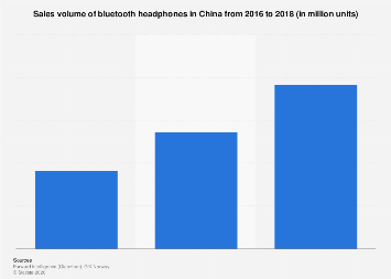 Sales volume of bluetooth headphones in China 2016-2018