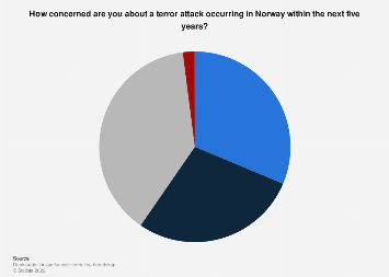 Concern about a terror attack occurring in Norway 2017
