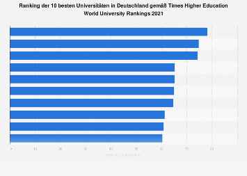 Ranking der besten deutschen Universitäten gemäß World University Rankings 2019