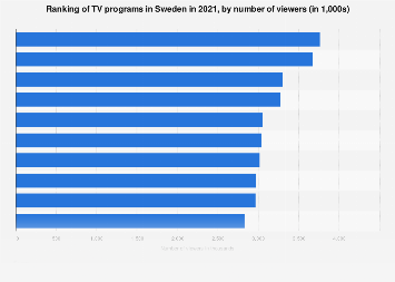Ranking of TV programs in Sweden 2018, by number of viewers