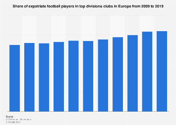 Europe: share of expatriate football players in top division clubs 2009-2018