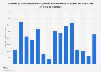 Volumen de crudo importado a España desde Venezuela 2005-2017