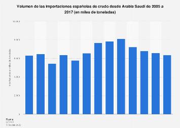 Volumen de crudo importado a España desde Arabia Saudí 2005-2017