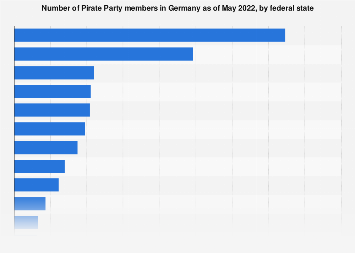 Pirate Party members in Germany by federal state 2019