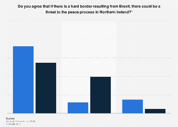 Public opinion on the impact of Brexit on peace in Northern Ireland in 2018