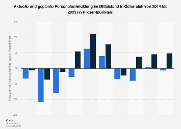 Personalentwicklung im Mittelstand in Österreich bis 2018