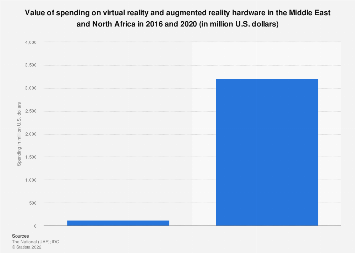 Virtual reality and augmented reality hardware spending in MENA 2016-2020