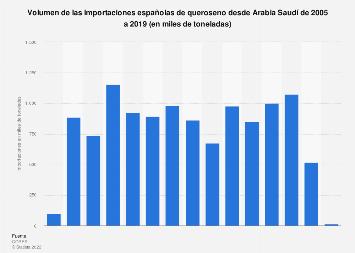 Volumen de queroseno importado a España desde Arabia Saudí 2005-2017