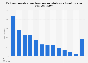 Top plans for profit center expansions in convenience stores in U.S. 2018