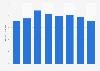 Sales volume of electric razors in Japan 2013-2017