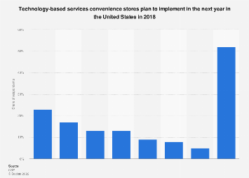 Top plans for tech-based service expansions in convenience stores in U.S. 2018