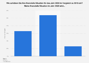 Umfrage zur Entwicklung der persönlichen finanziellen Situation in der Schweiz 2019