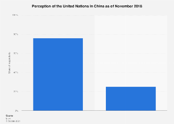 Perception of the UN in China 2018