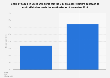Perception of Donald Trump's approach to world affairs in China 2018
