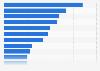 Umfrage in Deutschland zu Arten von Social-Media-Influencern 2019