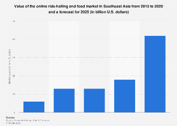 Ride hailing market value in Southeast Asia 2015-2025