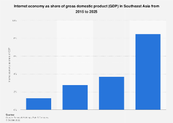 Internet economy as share of GDP in Southeast Asia 2015-2025