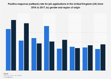 Job application callback rate in the UK, by gender and region of origin 2016-2017