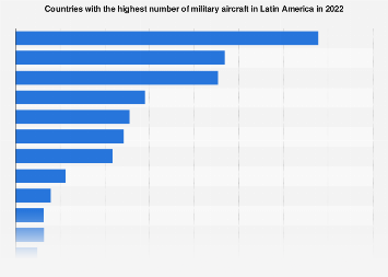 Latin America: military aircraft strength 2019, by country
